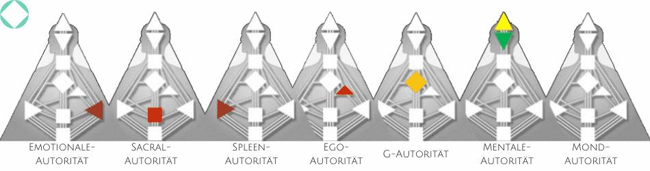Human Design Typen und Autoritäten