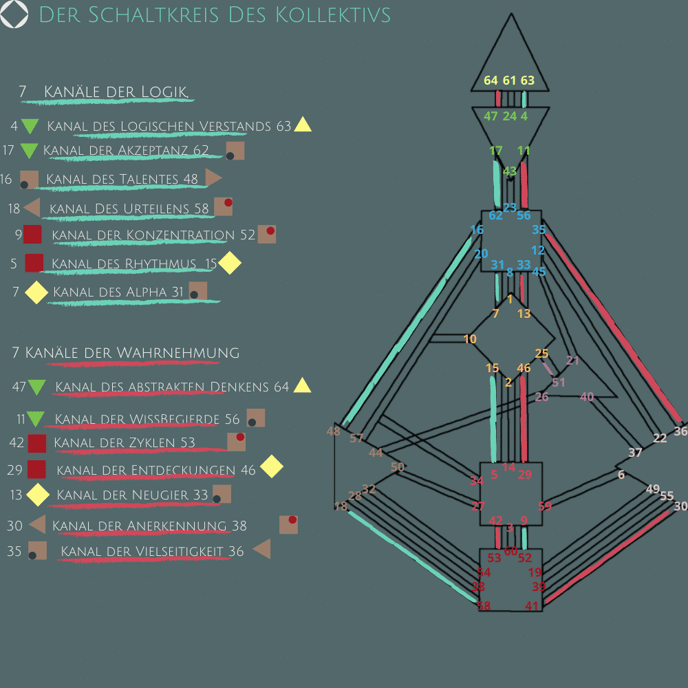 Human Design - Tore und Kanäle
