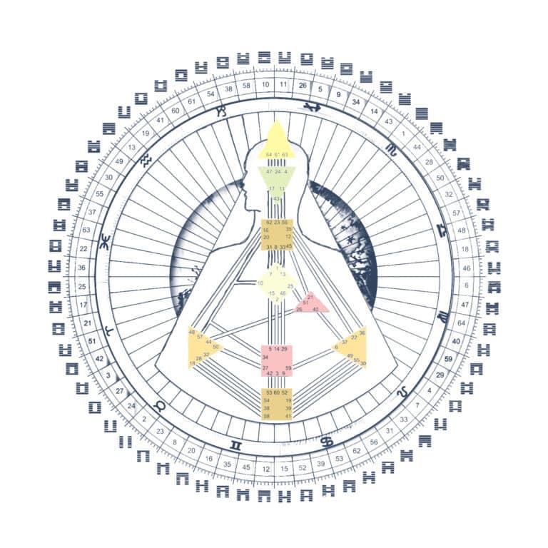 Der Einfluss der Planeten im Human Design - Mandala-Rad