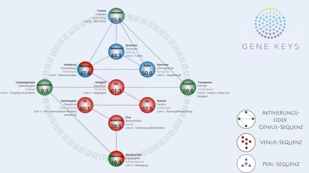 Gene Keys Sequenzen und Sphären